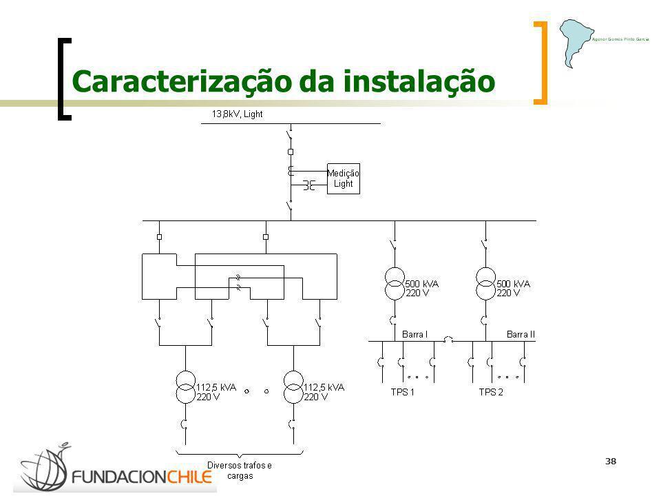 Caracterização da instalação