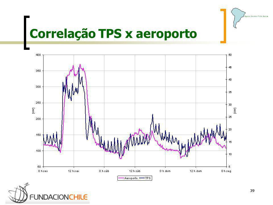 Correlação TPS x aeroporto