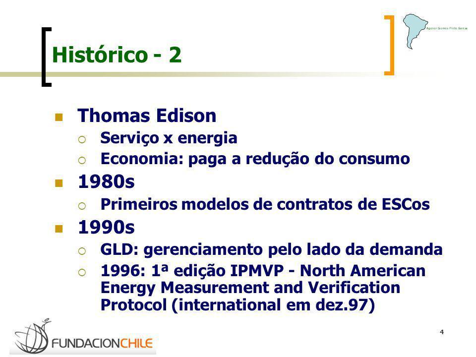 Histórico - 2 Thomas Edison 1980s 1990s Serviço x energia