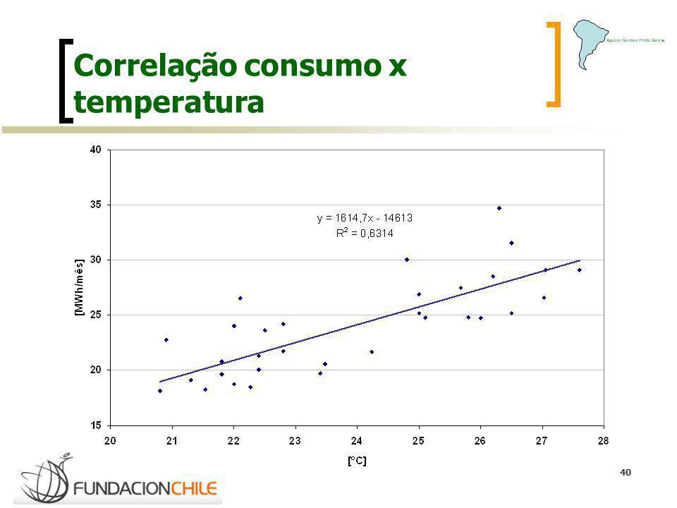 Correlação consumo x temperatura
