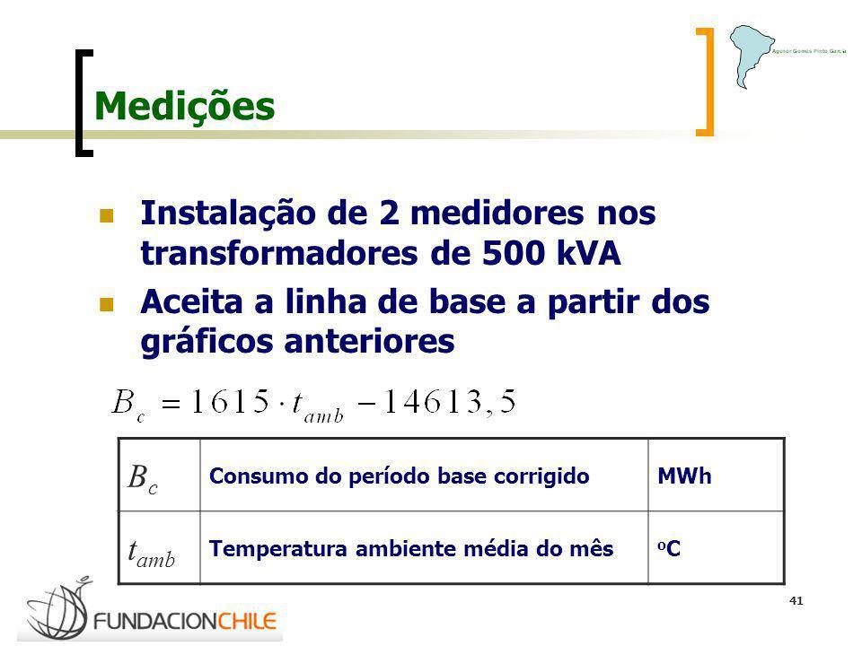 Medições Instalação de 2 medidores nos transformadores de 500 kVA Bc
