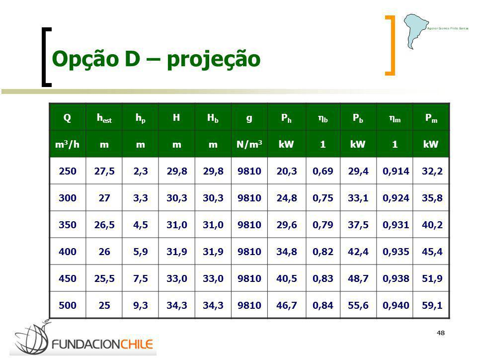 Opção D – projeção Q hest hp H Hb g Ph hb Pb hm Pm m3/h m N/m3 kW 1