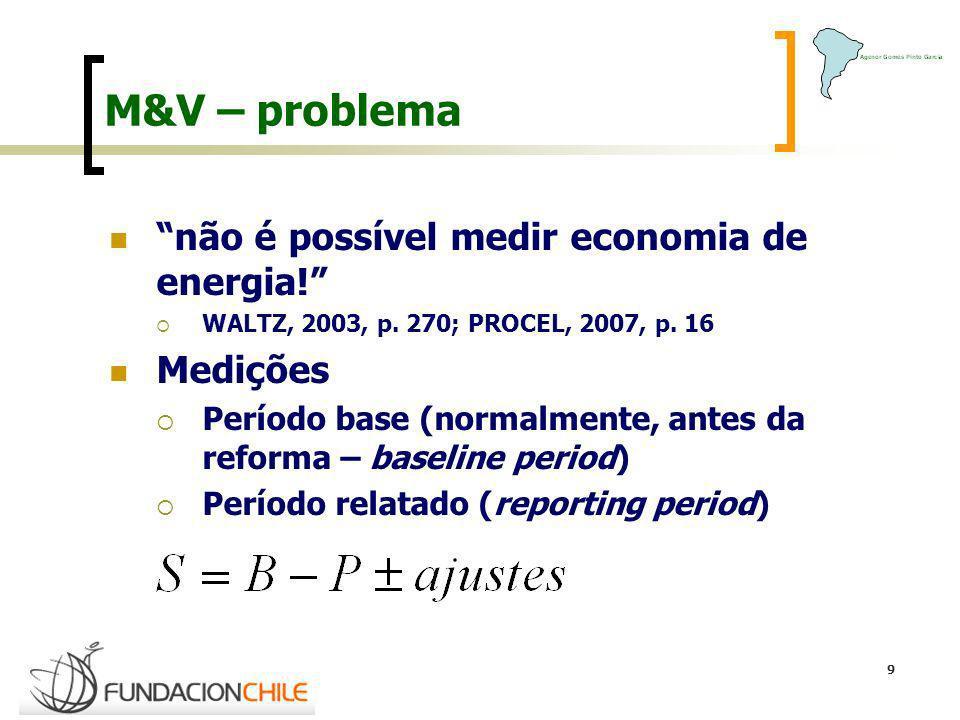 M&V – problema não é possível medir economia de energia! Medições