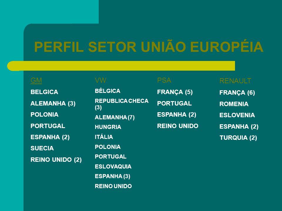 PERFIL SETOR UNIÃO EUROPÉIA