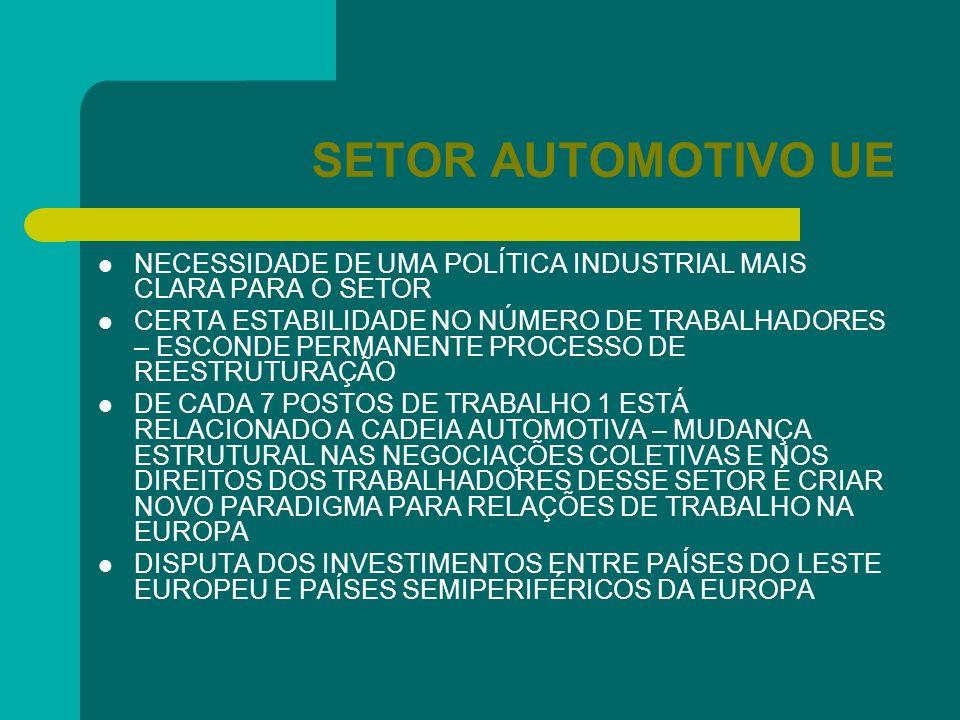 SETOR AUTOMOTIVO UE NECESSIDADE DE UMA POLÍTICA INDUSTRIAL MAIS CLARA PARA O SETOR.