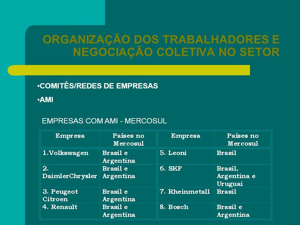 ORGANIZAÇÃO DOS TRABALHADORES E NEGOCIAÇÃO COLETIVA NO SETOR