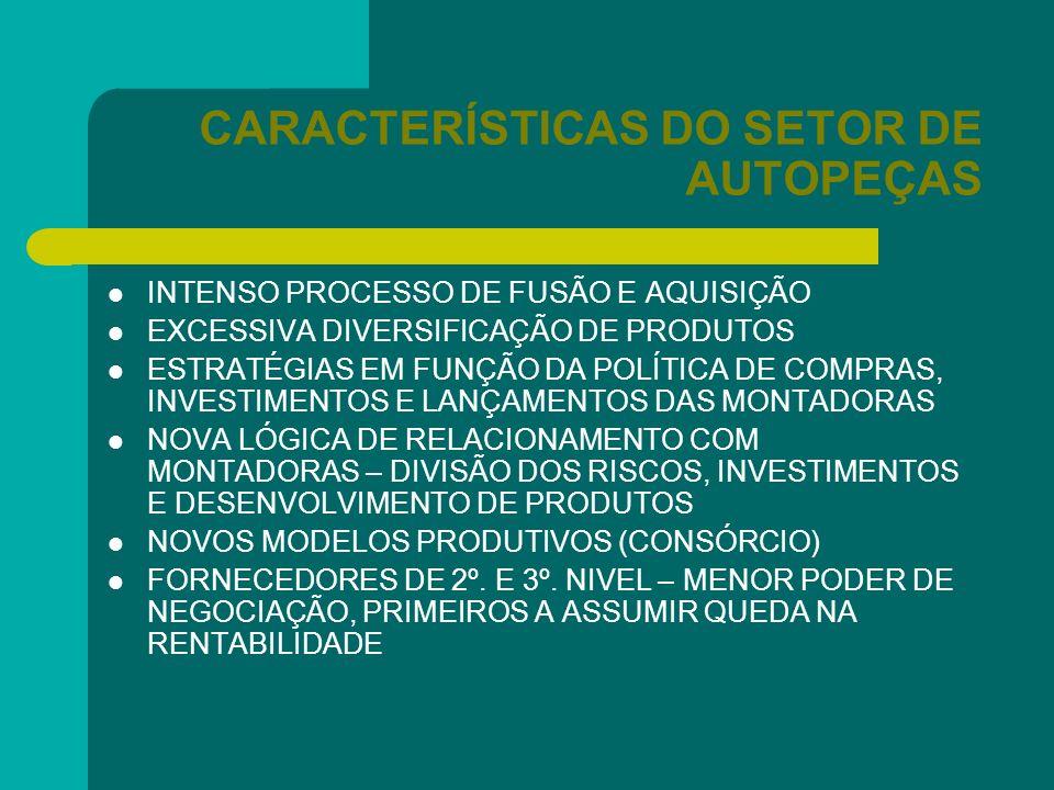 CARACTERÍSTICAS DO SETOR DE AUTOPEÇAS