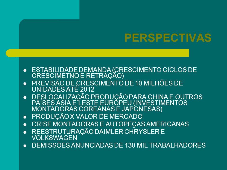 PERSPECTIVAS ESTABILIDADE DEMANDA (CRESCIMENTO CICLOS DE CRESCIMETNO E RETRAÇÃO) PREVISÃO DE CRESCIMENTO DE 10 MILHÕES DE UNIDADES ATÉ 2012.
