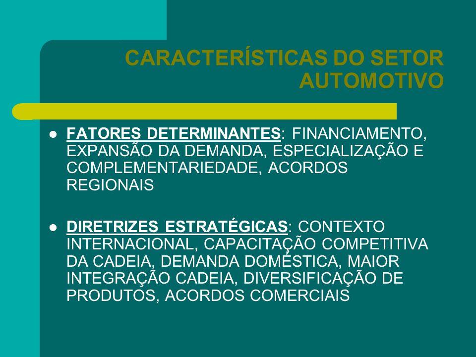 CARACTERÍSTICAS DO SETOR AUTOMOTIVO