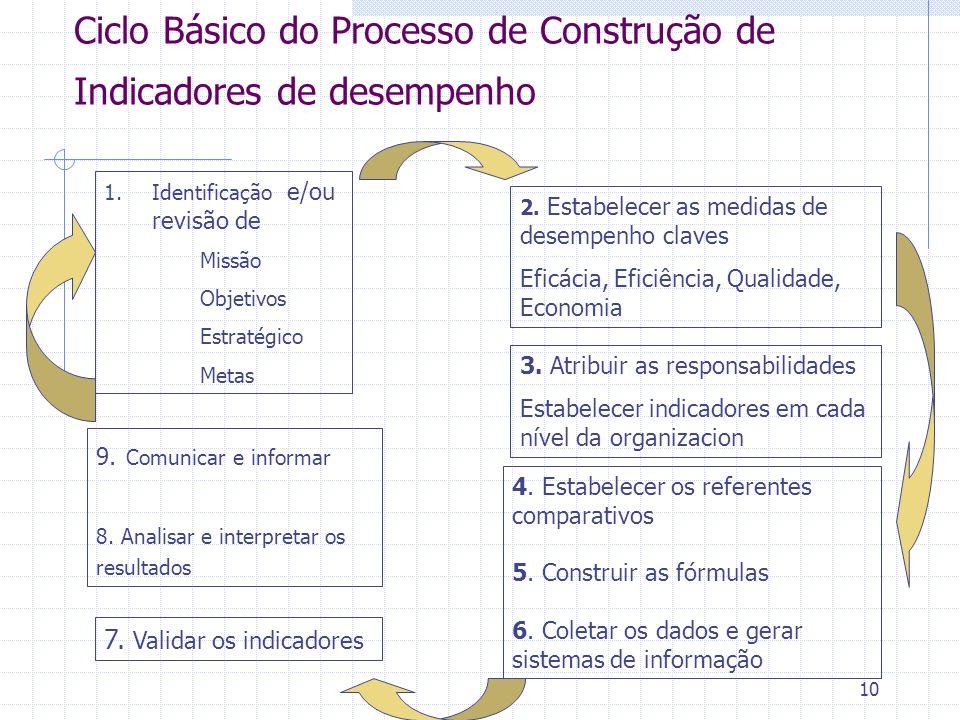 Ciclo Básico do Processo de Construção de Indicadores de desempenho