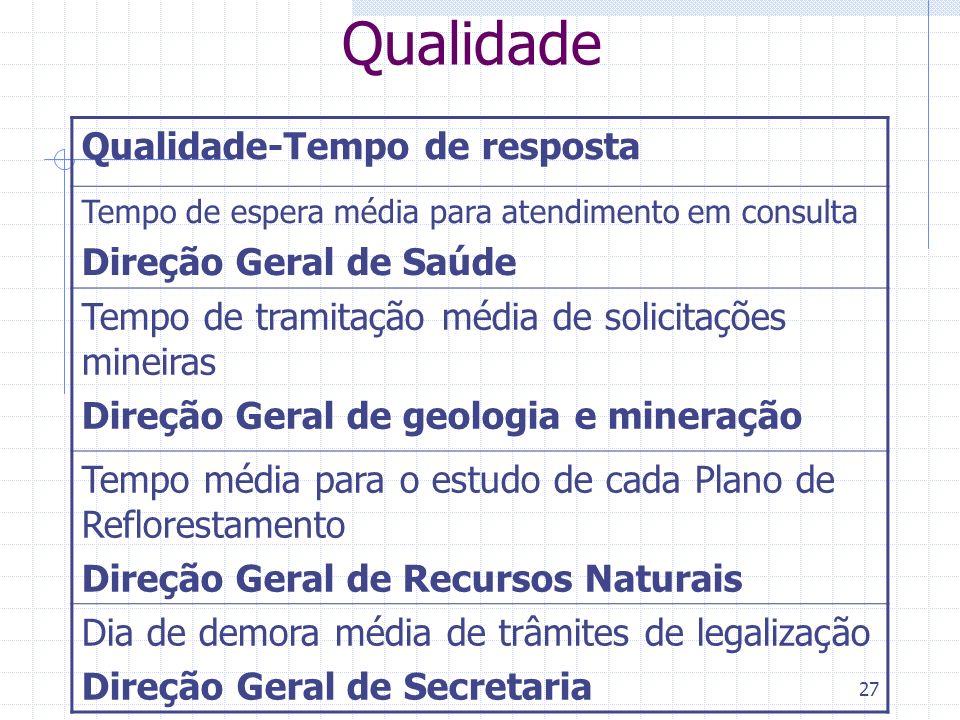 Qualidade Qualidade-Tempo de resposta Direção Geral de Saúde