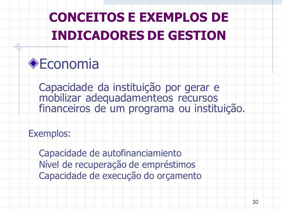 CONCEITOS E EXEMPLOS DE INDICADORES DE GESTION