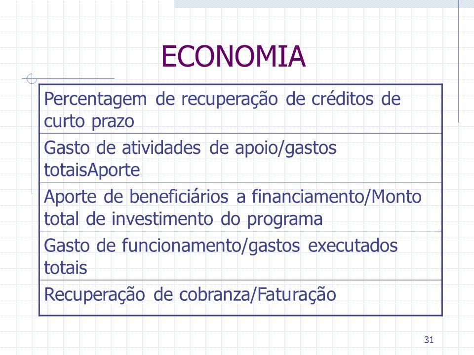 ECONOMIA Percentagem de recuperação de créditos de curto prazo