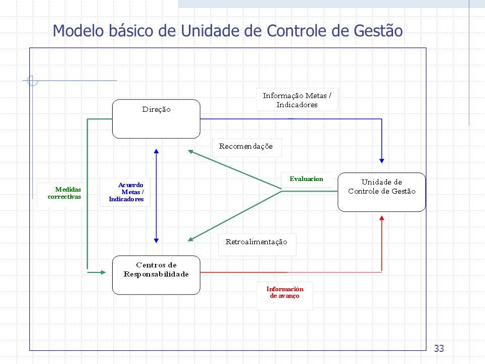 Modelo básico de Unidade de Controle de Gestão