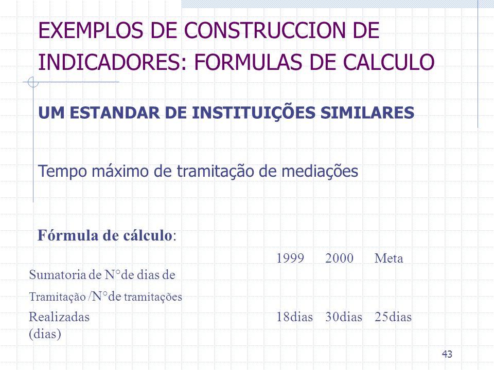 EXEMPLOS DE CONSTRUCCION DE INDICADORES: FORMULAS DE CALCULO