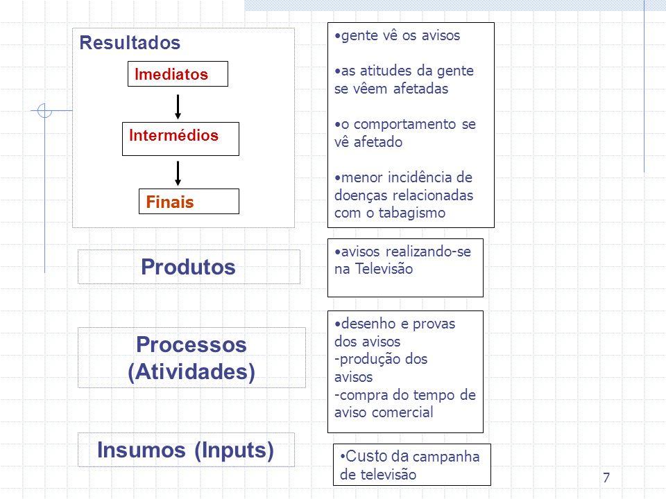 Processos (Atividades)