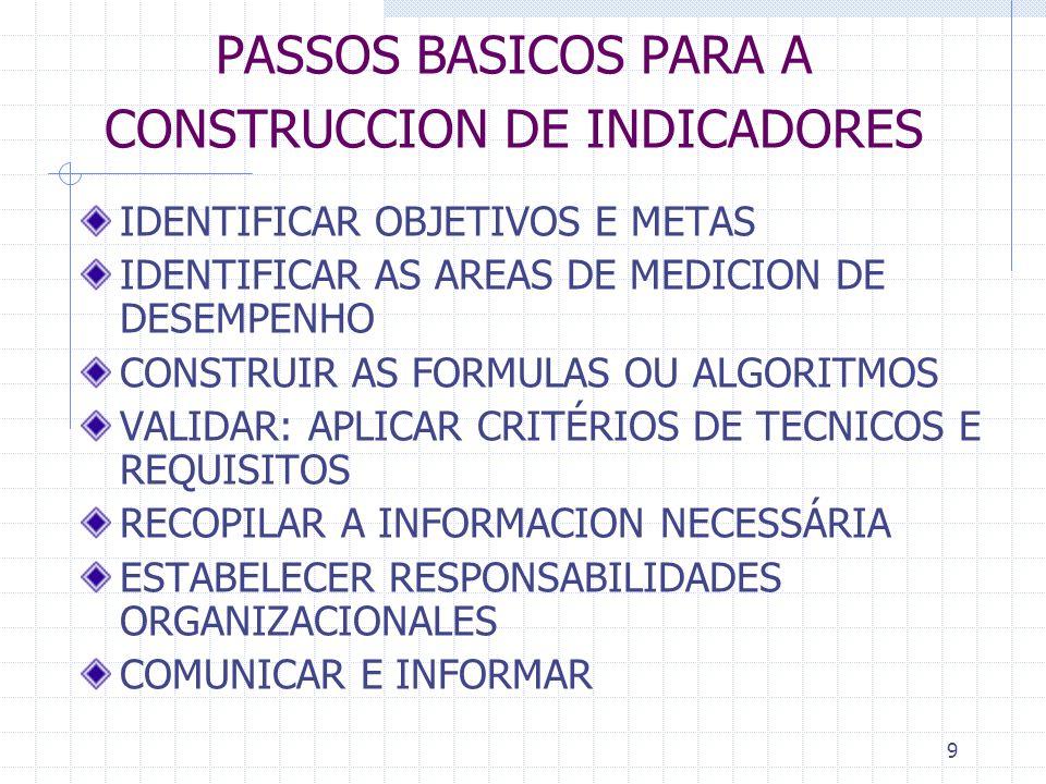 PASSOS BASICOS PARA A CONSTRUCCION DE INDICADORES