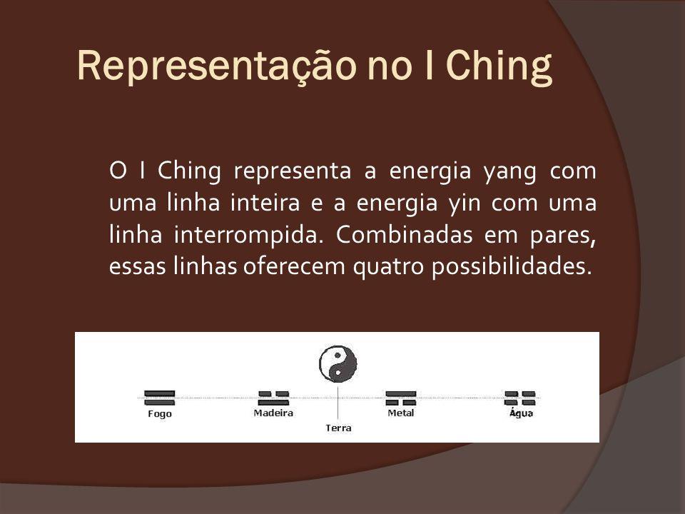 Representação no I Ching