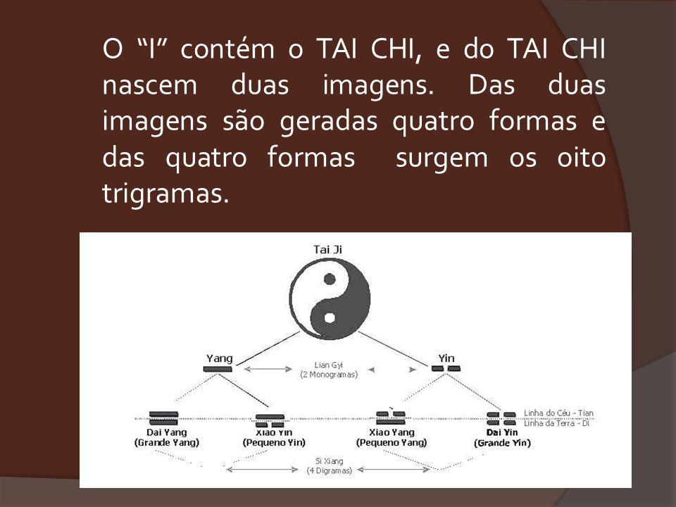 O I contém o TAI CHI, e do TAI CHI nascem duas imagens
