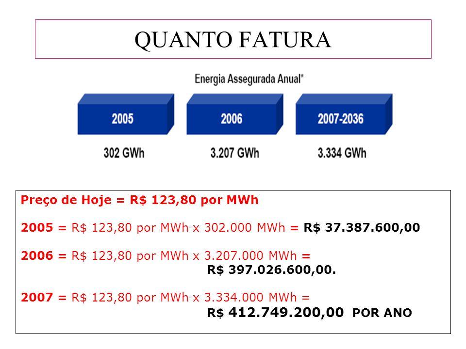 QUANTO FATURA Preço de Hoje = R$ 123,80 por MWh