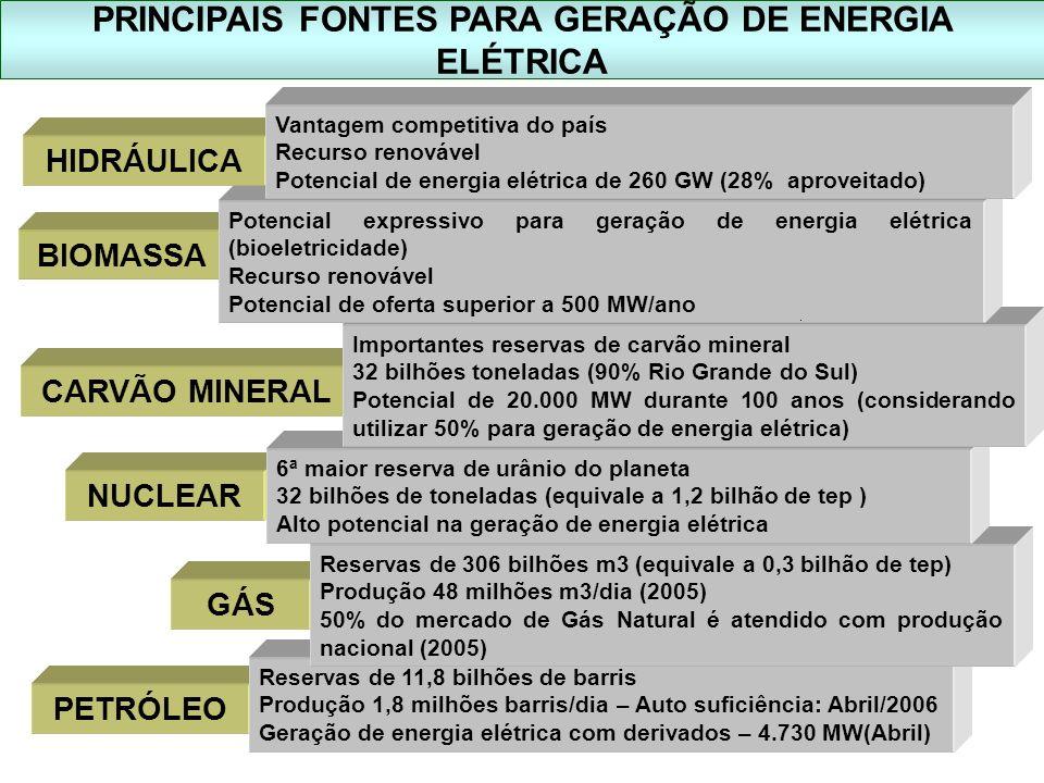 PRINCIPAIS FONTES PARA GERAÇÃO DE ENERGIA ELÉTRICA