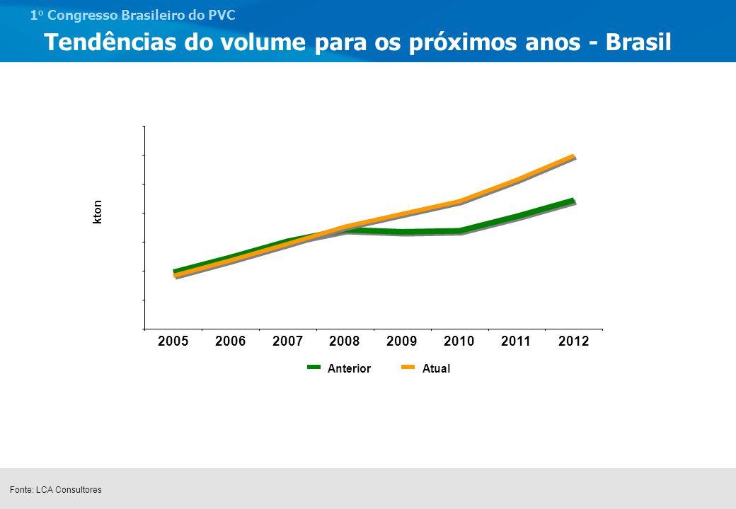 Tendências do volume para os próximos anos - Brasil
