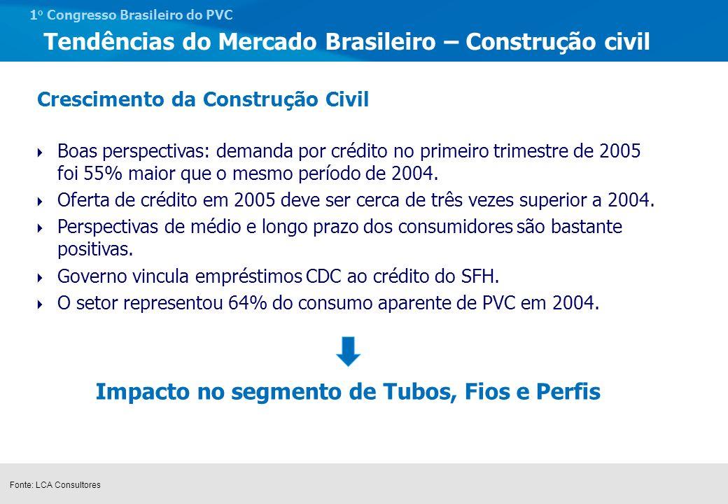 Tendências do Mercado Brasileiro – Construção civil