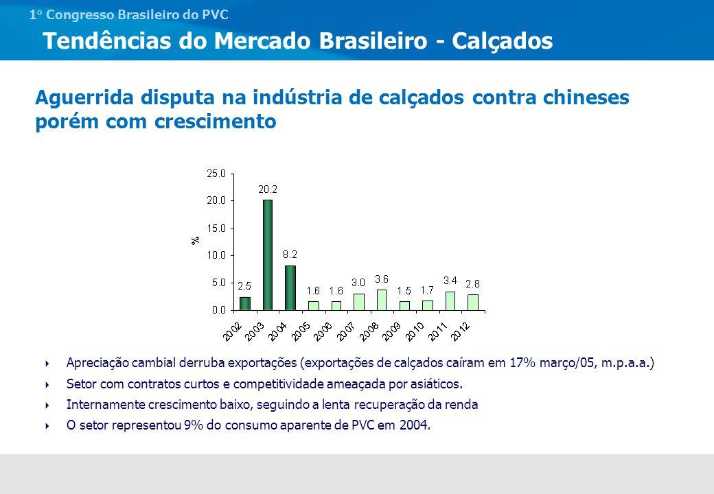 Tendências do Mercado Brasileiro - Calçados