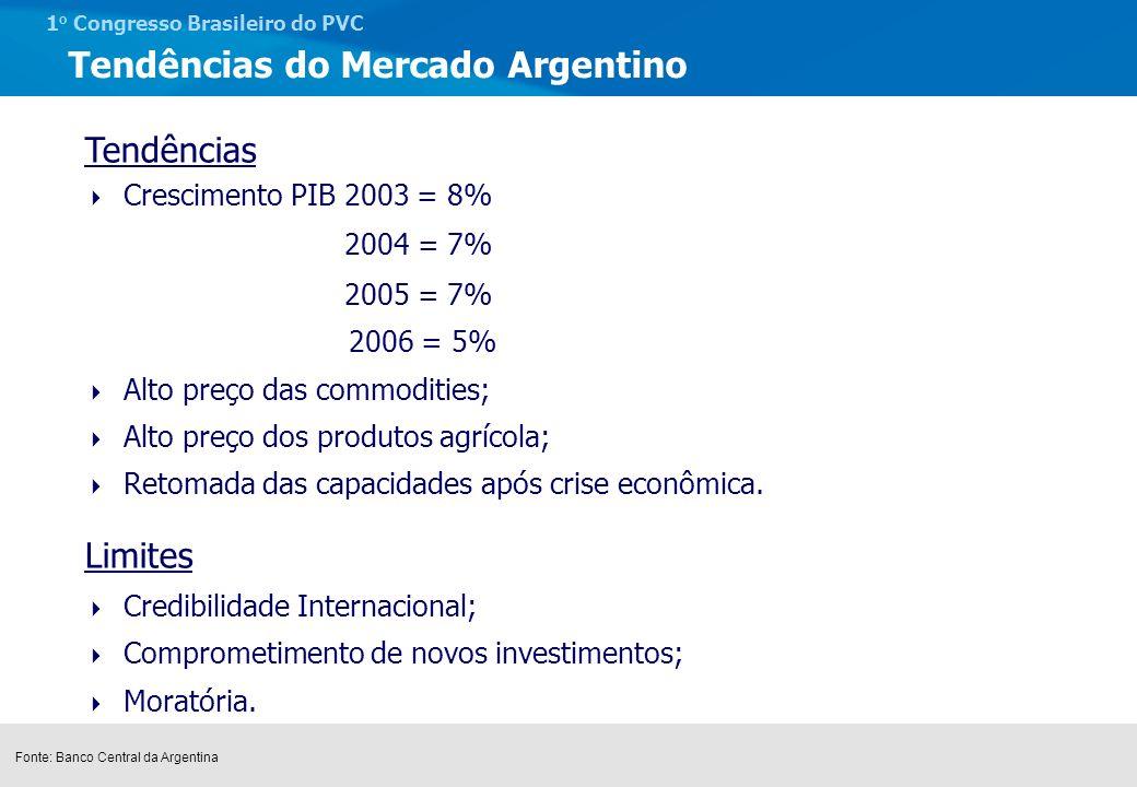 Tendências do Mercado Argentino