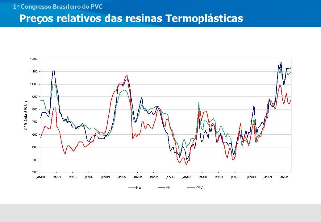 Preços relativos das resinas Termoplásticas