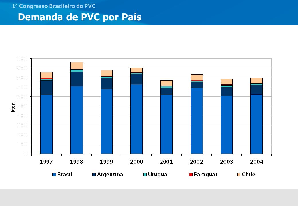 Demanda de PVC por País kton 16% 12% 13% 7% 17% 12% 10% 11% 72% 74%