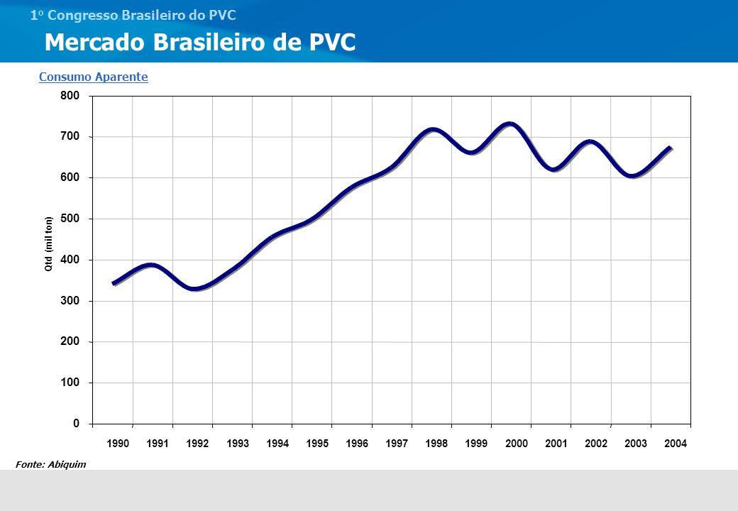 Mercado Brasileiro de PVC