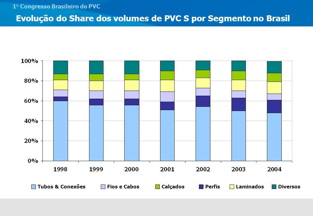 Evolução do Share dos volumes de PVC S por Segmento no Brasil