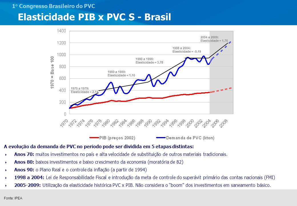 Elasticidade PIB x PVC S - Brasil