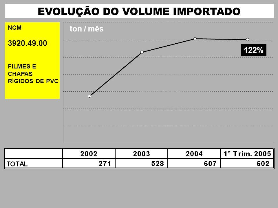 EVOLUÇÃO DO VOLUME IMPORTADO