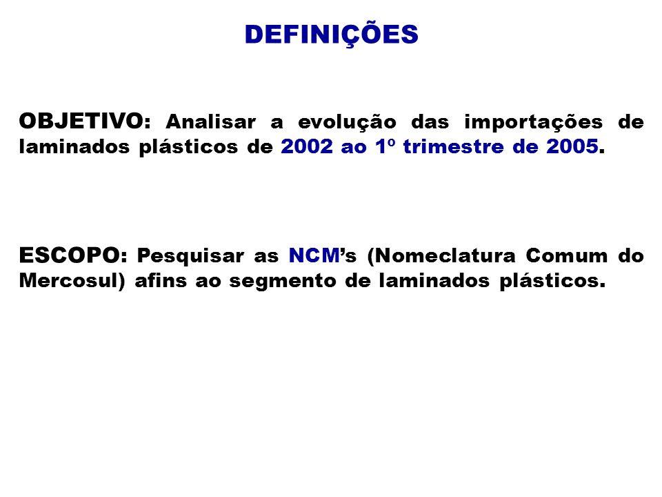 DEFINIÇÕES OBJETIVO: Analisar a evolução das importações de laminados plásticos de 2002 ao 1º trimestre de 2005.
