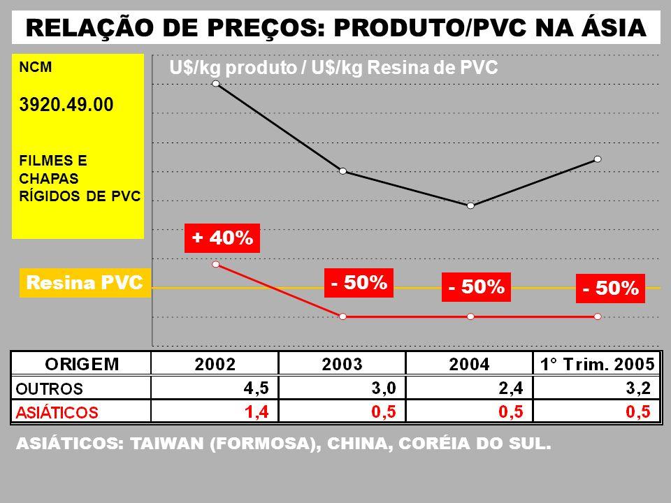 RELAÇÃO DE PREÇOS: PRODUTO/PVC NA ÁSIA