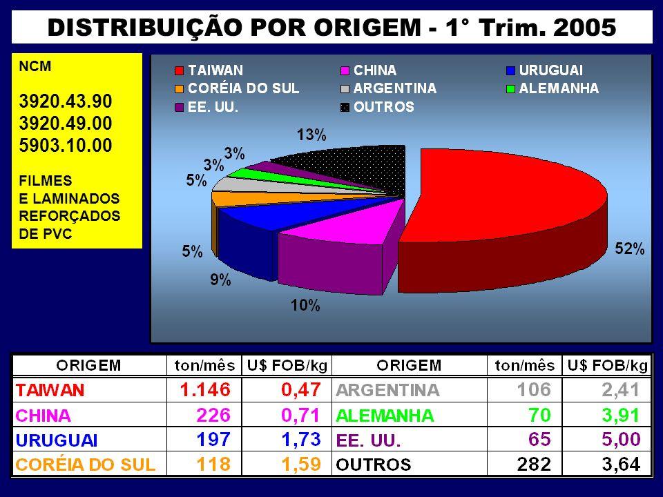 DISTRIBUIÇÃO POR ORIGEM - 1° Trim. 2005