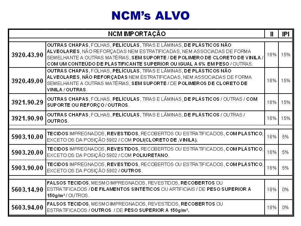 NCM's ALVO