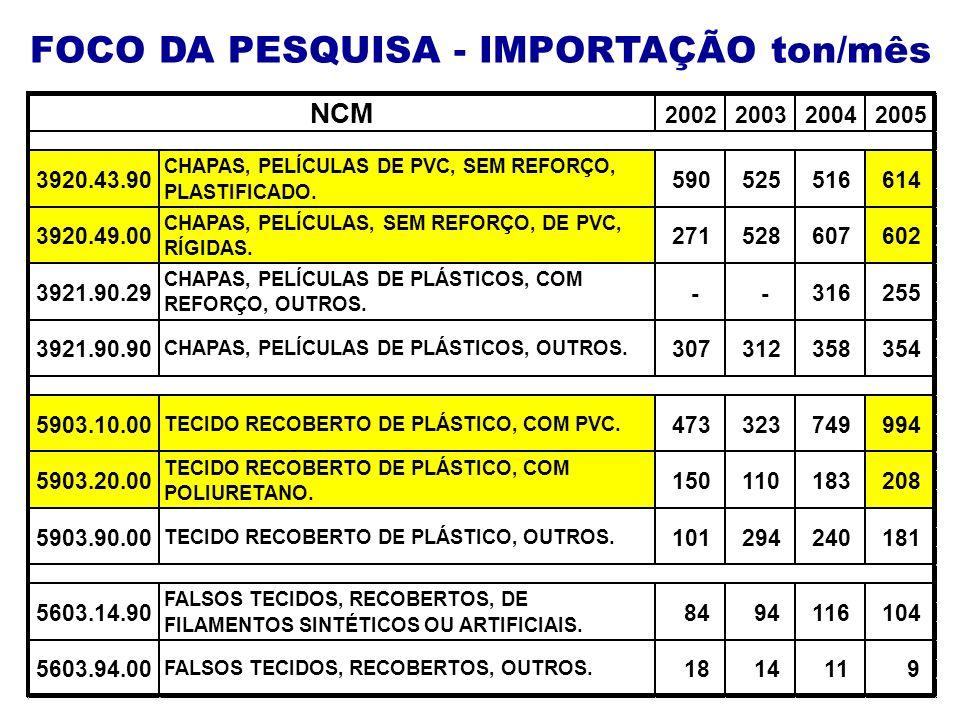 FOCO DA PESQUISA - IMPORTAÇÃO ton/mês