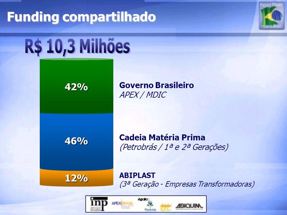 R$ 10,3 Milhões Funding compartilhado 42% 46% 12% Governo Brasileiro