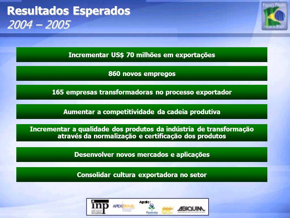 Resultados Esperados 2004 – 2005