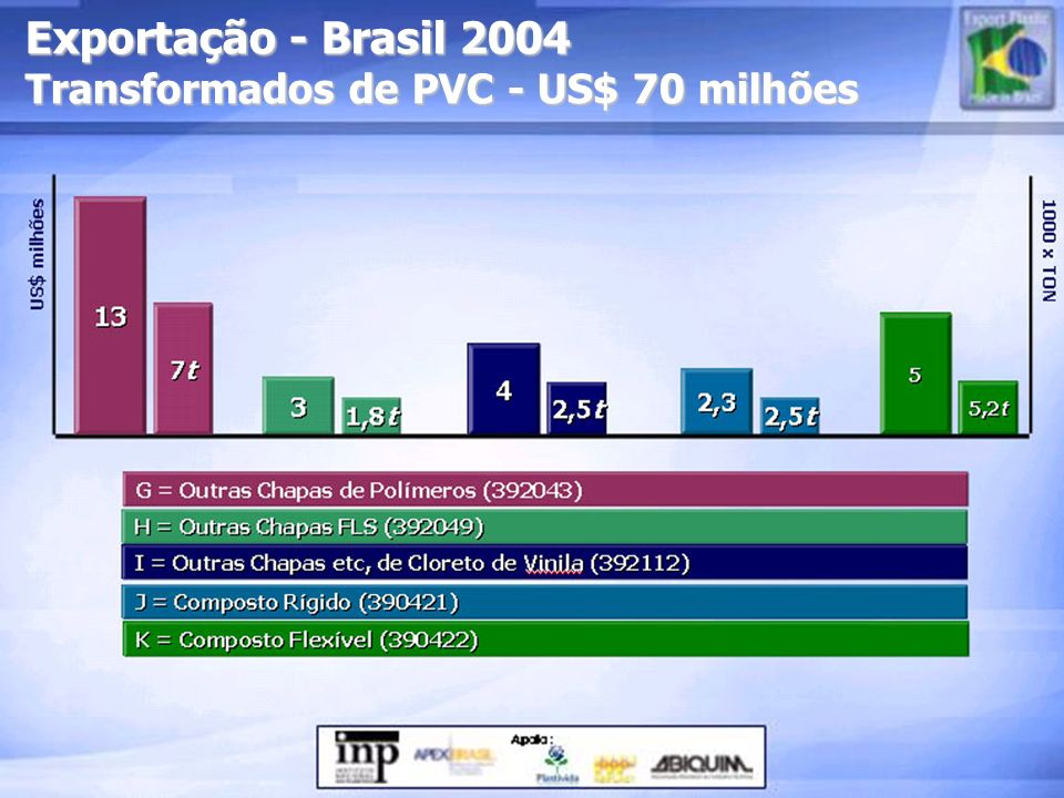 Exportação - Brasil 2004 Transformados de PVC - US$ 70 milhões