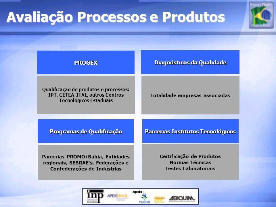 Avaliação Processos e Produtos