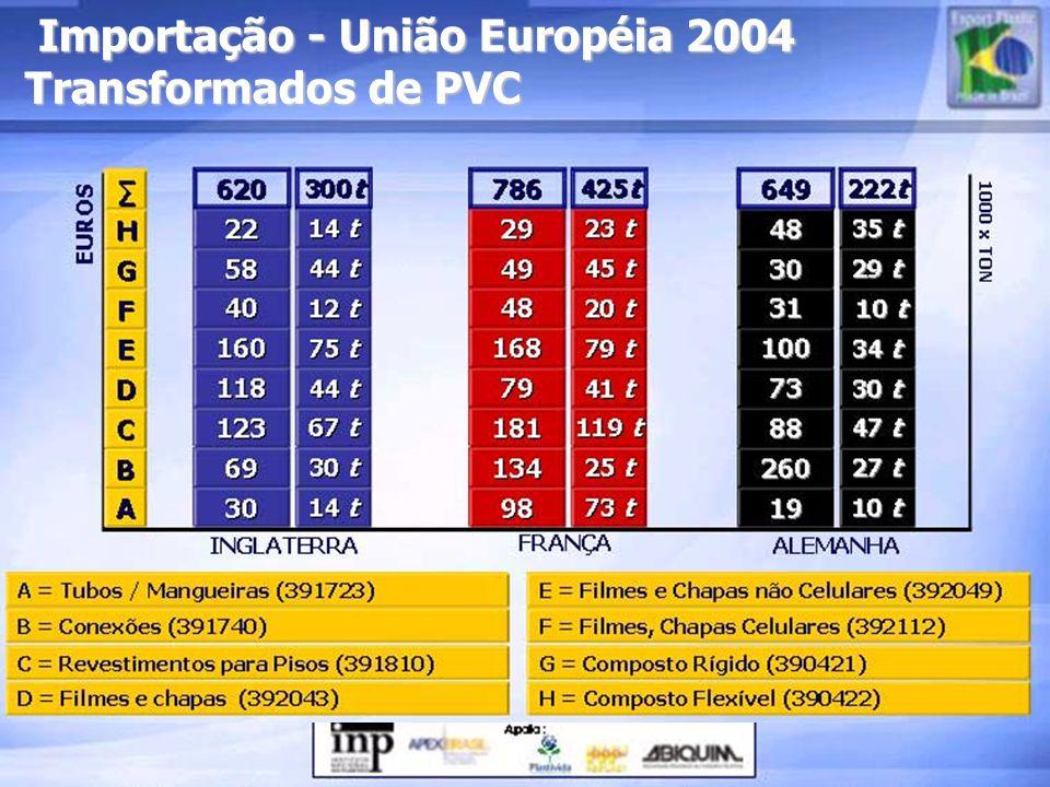 Importação - União Européia 2004 Transformados de PVC
