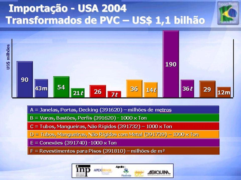Importação - USA 2004 Transformados de PVC – US$ 1,1 bilhão