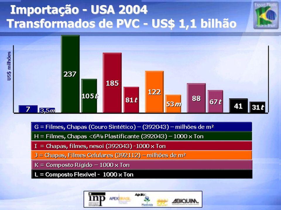 Importação - USA 2004 Transformados de PVC - US$ 1,1 bilhão