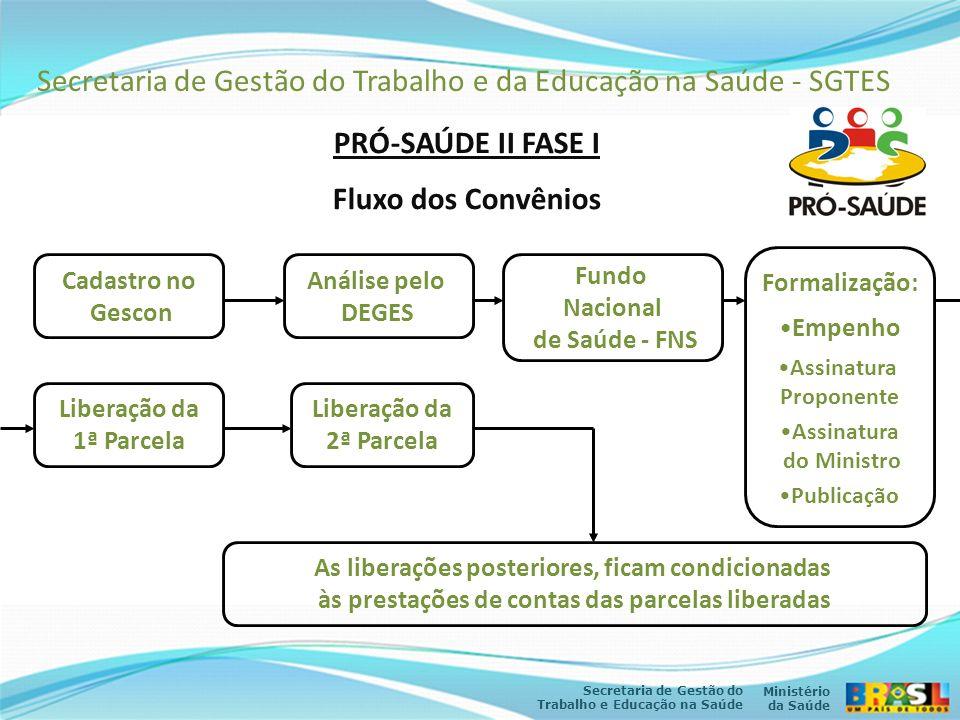 Secretaria de Gestão do Trabalho e da Educação na Saúde - SGTES