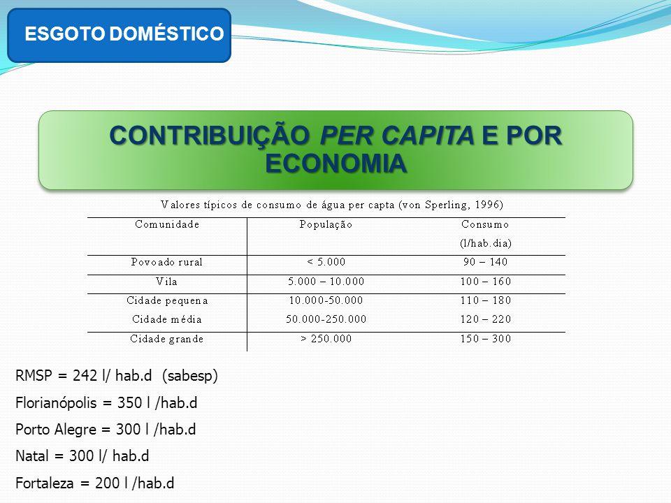 CONTRIBUIÇÃO PER CAPITA E POR ECONOMIA