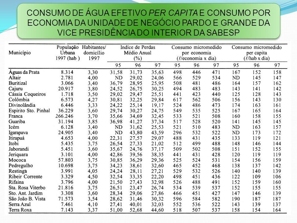 Consumo de água efetivo per capIta e consumo por economia da Unidade de Negócio Pardo e Grande da Vice Presidência do Interior da Sabesp